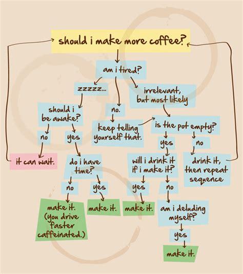 how do i make a flowchart should i make more coffee kate cracking up