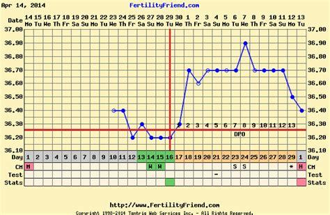 Termometer Ovulasi aiskelim bbt basal temperature