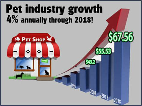 pet businesses will prosper industry trends for 2014 and beyond