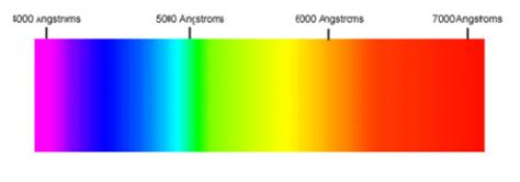 wavelengths of colors physics optics