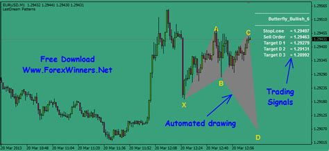 pattern finder forex harmonic patterns indicator forex winners free download