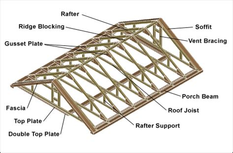Basic Roof Construction Canmore Construction Details Summerwood Products