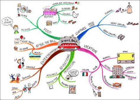 cadena de amor wikipedia how to mind map for study success homework center