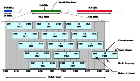 membuat usaha wifi panduan membuat antena kaleng wi fi wireless internet