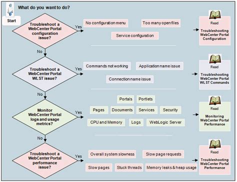 troubleshooting guide template g troubleshooting oracle webcenter portal