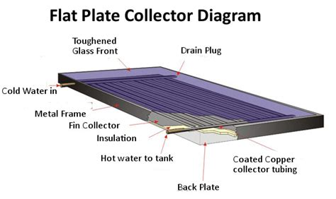 solar thermal diagram how do solar thermal panels work the renewable energy hub