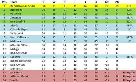 last year la liga table 99 00 la liga table soccer