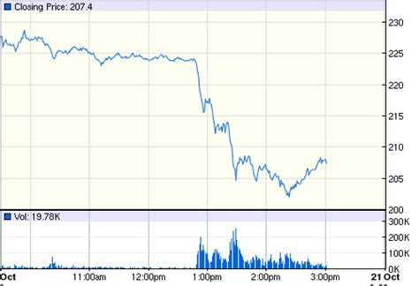 Price Of Tesla Stock Tesla Stock Price Falls Drastically After Consumer Reports