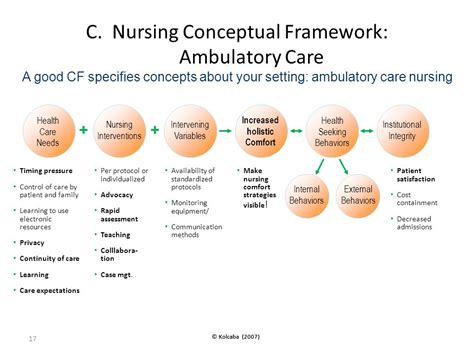 comfort care com applying comfort theory to your patient s or research