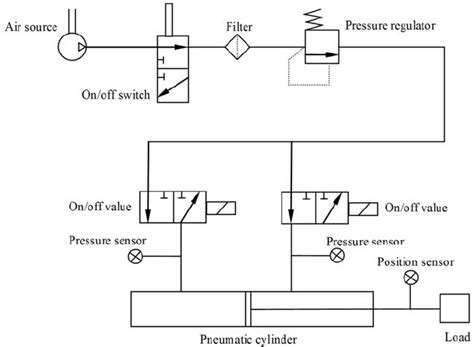 Pneumatic Filter Diagram schematic diagram of the pneumatic positioning system