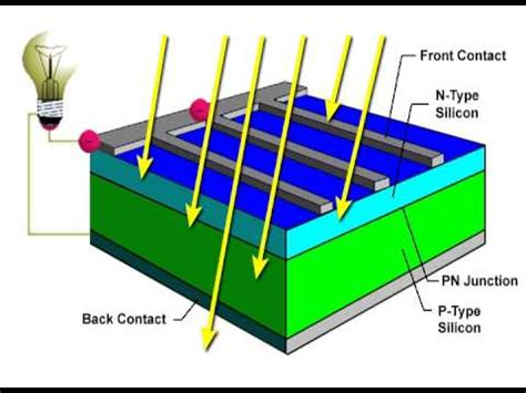 Solar Cell 1 solar cell animation