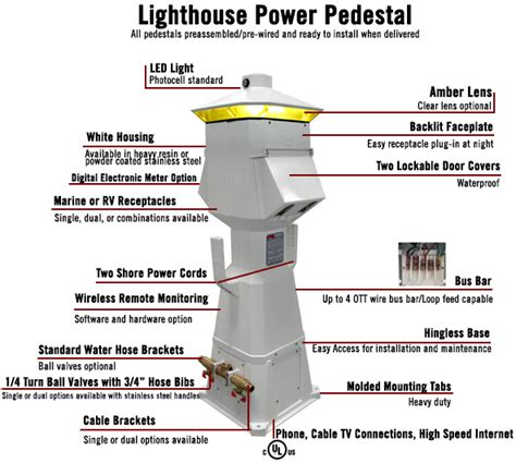 Dock Pedestals Electrical power pedestals dock boxes unlimited