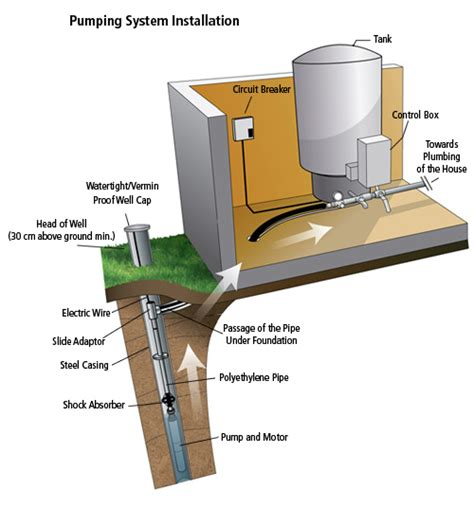Brunet Plumbing by Pumping Equipment Water Well Gatineau Ottawa