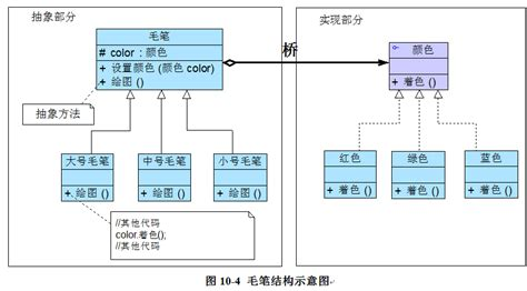 design pattern java github design pattern java 处理多维度变化 桥接模式 二 md at master 183 quanke