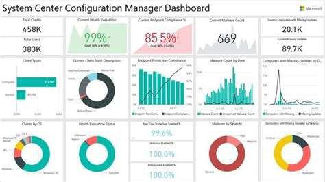 The Power Bi Sccm Dashboard Provides Detailed Information Of Your System Center Configuration Power Bi Templates