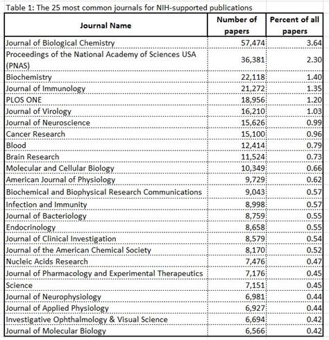 table 1 table showing 25 most common journals for nih