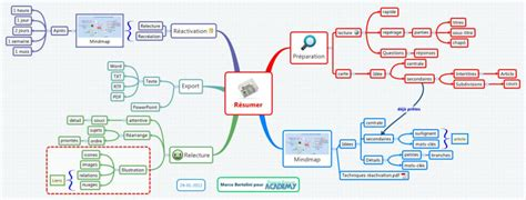tutorial de xmind en pdf xmind resumer un article avec xmind mind map biggerplate