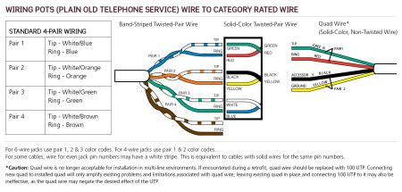 pots plain  telephone service wiring leviton  easy blog