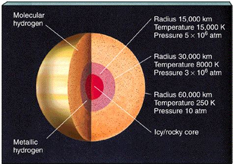 saturn surface pressure chapter 12 section 3