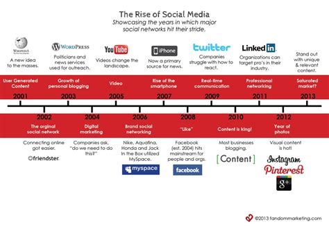the rise of social media infographic