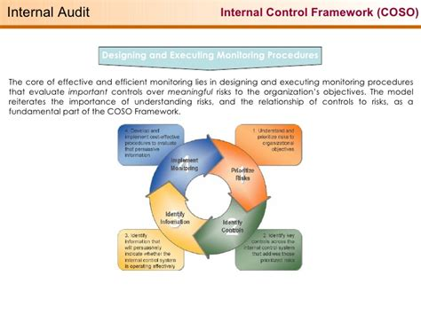 internal control and risk evaluation essay Internal control and risk evaluation paper details: identify all risks and internal control points by incorporating the controls and risks into the essay.