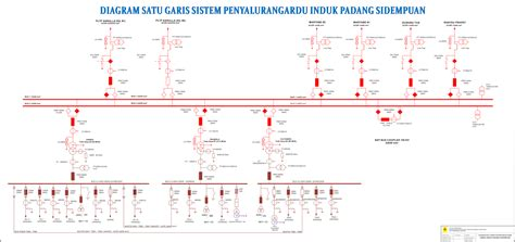 layout gardu induk single line diagram gardu induk periodic diagrams science