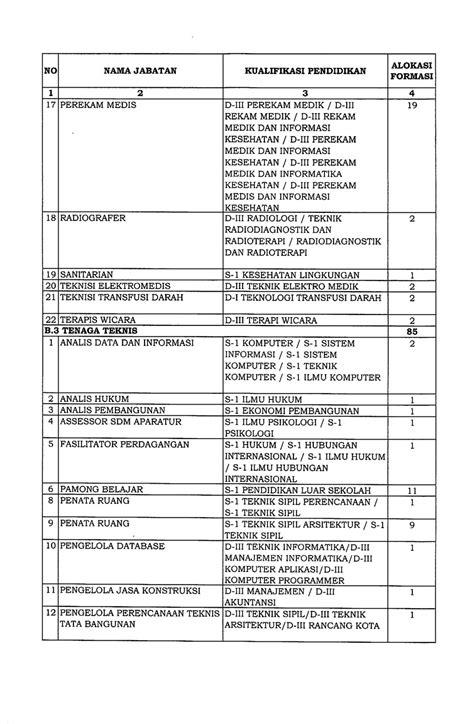 Penerimaan CPNS Pemerintah Kota Padang Tahun Anggaran 2018