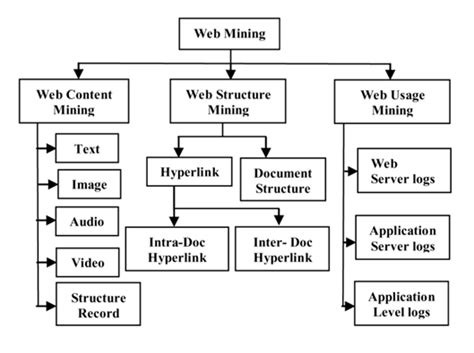 pattern extraction in web mining world towards advance web mining a review