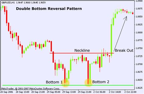 chart pattern trading strategies double bottom chart pattern forex trading strategy