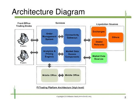 system architecture diagrams fixed income trading system architecture