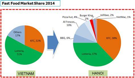 Mba Food Industry by Fast Food Industry Market Feeling Like