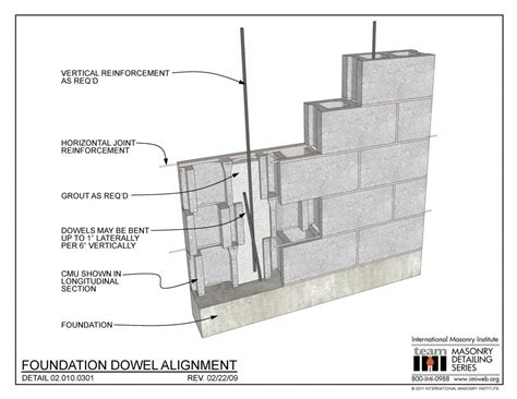 foundation dowel alignment international