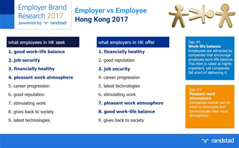 malaysia higher employers contribution for employees no surprise work life imbalance evident across singapore