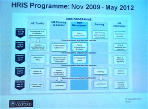 May Hris Briefing It Support Staff Services Hris Implementation Project Plan Template