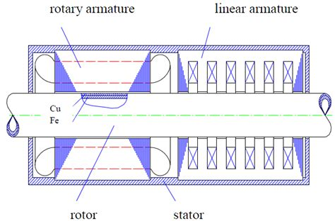 linear induction motor equations induction motors with rotor helical motion intechopen