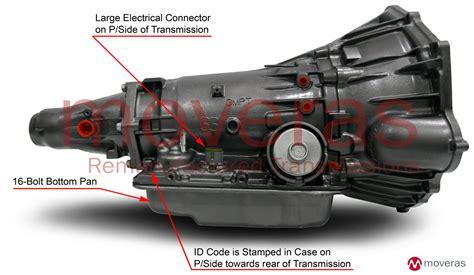 Car Transmission Types by 4l60e Transmission