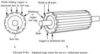 the composite structure is sometimes calleda squirrel cage and motors containing such a rotor