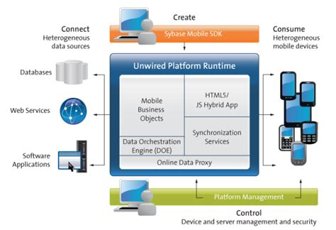 mobile application solutions platform overview