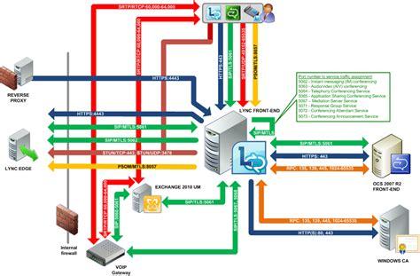 ports protocols the reference book books ports and protocols for lync server 2010 rui silva