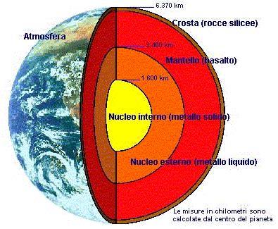 nucleo interno della terra fisica facile moti convettivi della terra