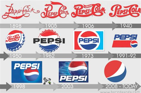 logo evolution pepsi pepsi logo evolution
