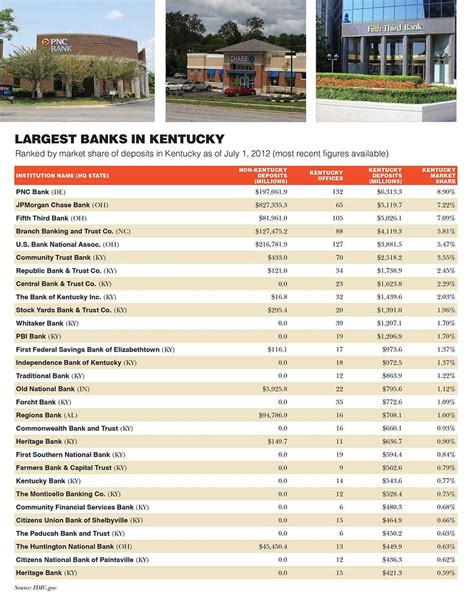 banks list list of largest banks