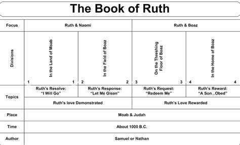 themes in book of ruth timeline for the book of ruth image google search book