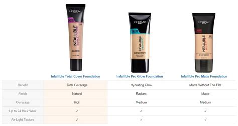 Loreal Total Cover Foundation l or 233 al 174 infallible total cover foundation 305 beige beautyspot malaysia s