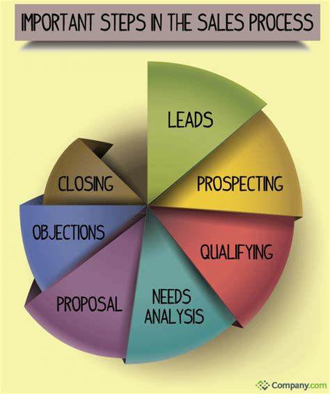 important steps in the home selling process the most important step in the sales process visual ly