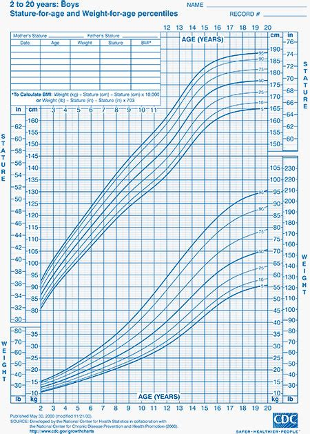 cdc growth chart growth charts health and disease prevention how do