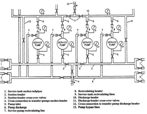 suction header design of pump typical service system pump room piping arrangement
