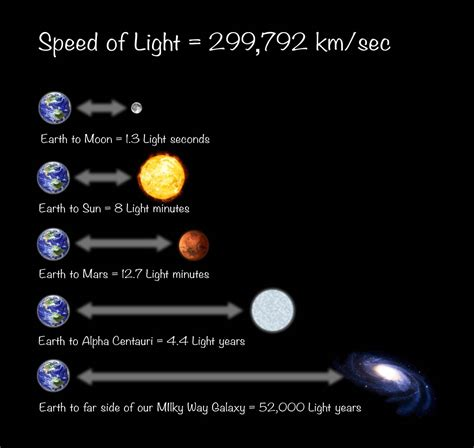 1 Light Second In by How Is A Light Year