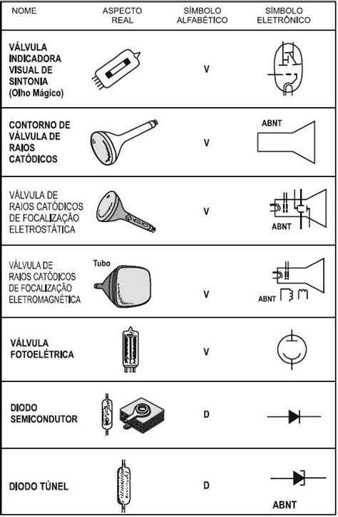 Simbologia eletrônica