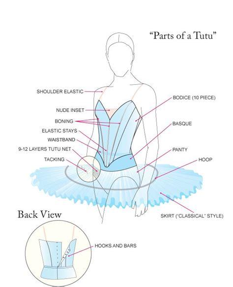 pin the tutu on the ballerina template best 25 ballet tutu ideas on ballet costumes